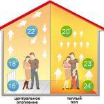 Теплый пол под линолеум: какой вариант подойдет лучше