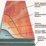 Как правильно постелить ламинат на деревянный и бетонный пол своими руками: инструкция с видео