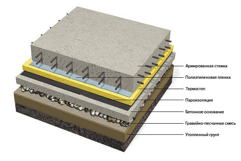 смеси для выравнивания бетонного пола в гараже