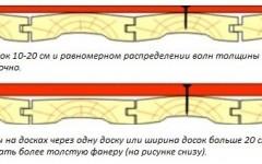 как стелить фанеру на деревянный пол