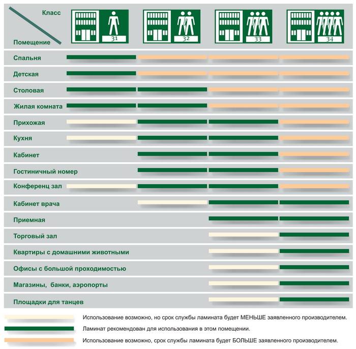Таблица соответствия помещений и классов ламината