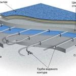 монтаж водяного теплого пола на бетонную стяжку