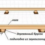 схема ленточной опоры