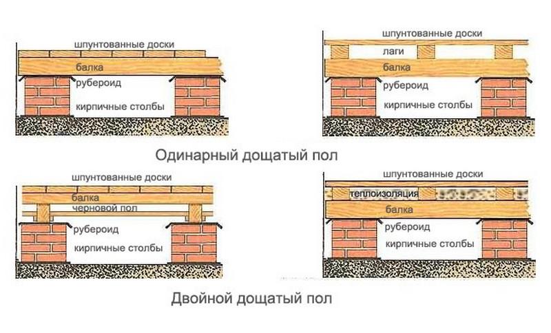 варианты устройства деревянного настила
