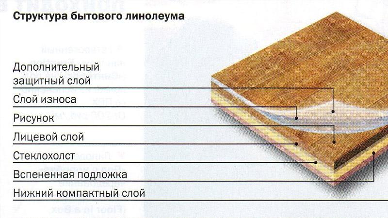 качественный линолеум для кухни: состав