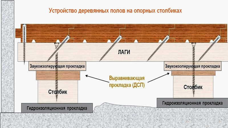 Device of wooden floor on logs