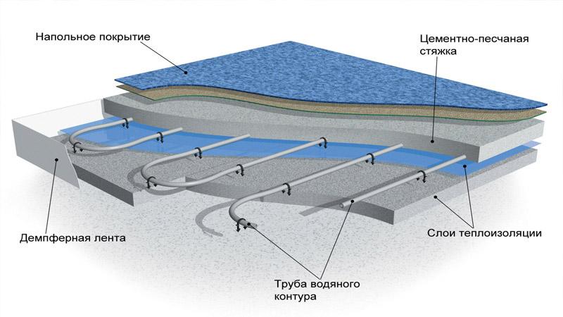Схема расположения труб для теплого пола