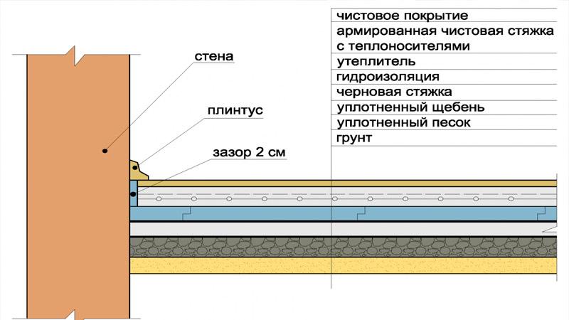 устройство бетонного пола - слои