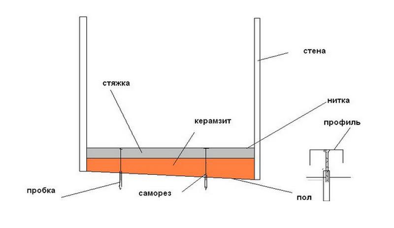 Схема организации сухой стяжки