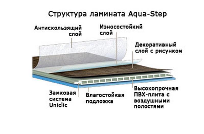водостойкий ламинат