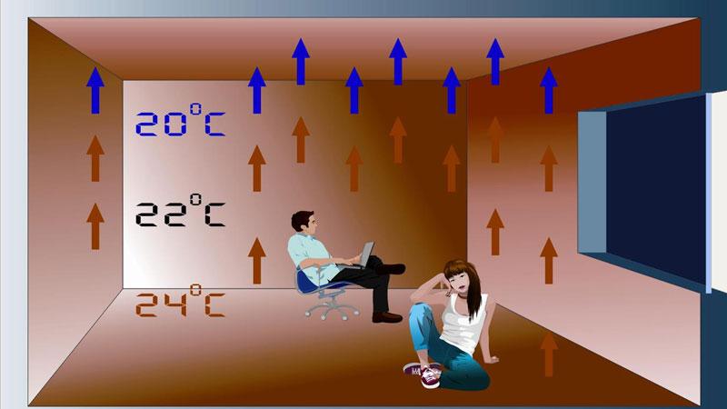 Расчет теплого водяного пола делается на основе необходимой температуры в комнате