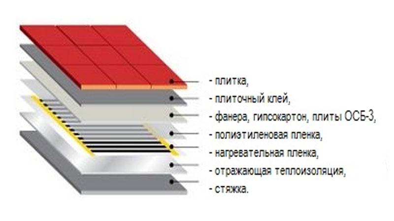 Укладка сухим способом инфракрасного пола под плитку