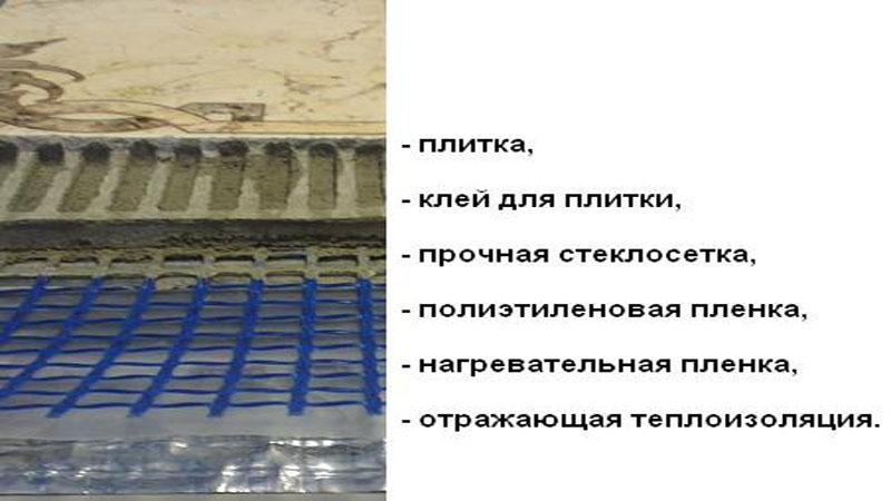 Укладка пленочного пола под плитку мокрым способом