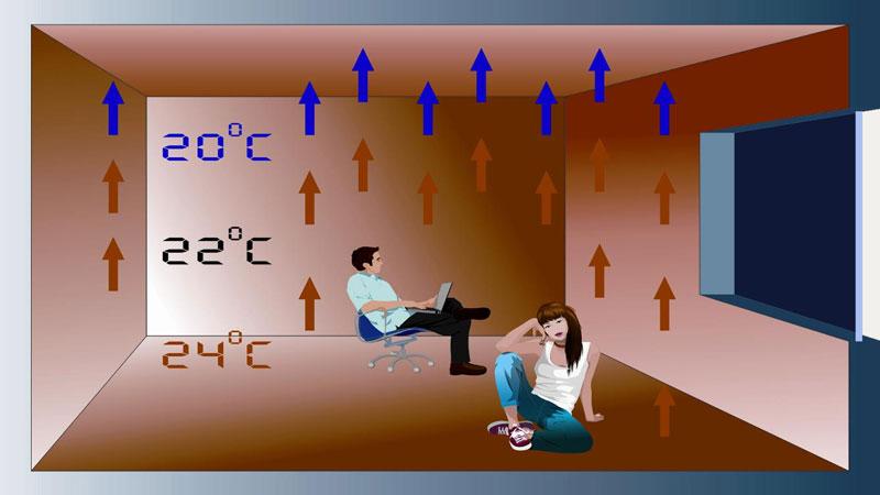 Сколько энергии потребляет теплый пол