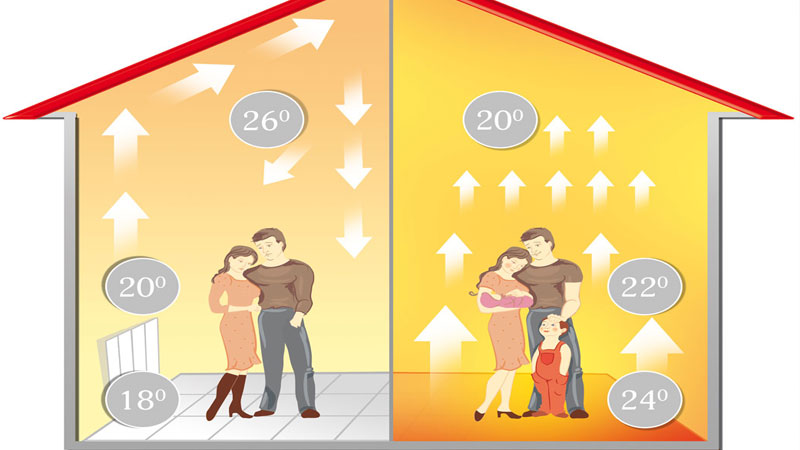 Качественный теплый пол потребляет не больше централизованного отопления