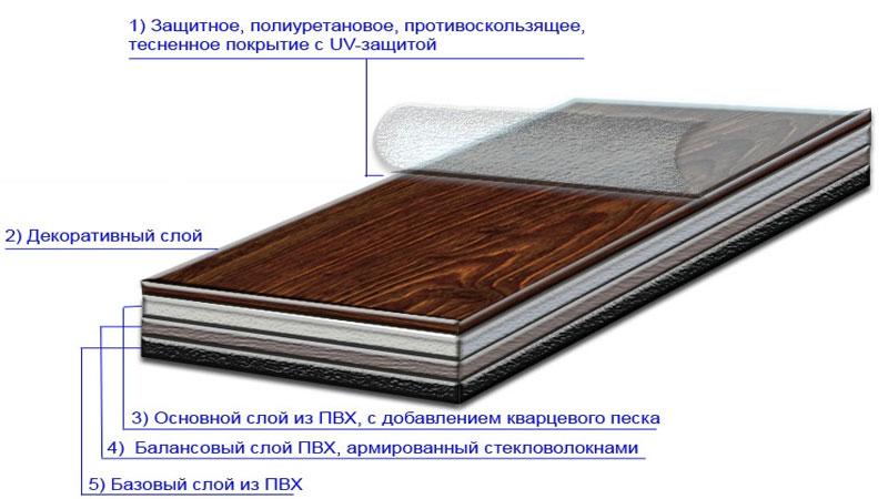 Как укладывать ПВХ плитку на пол своими руками: инструкция с видео