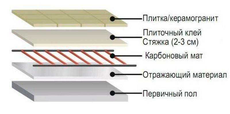 плиточный клей под теплый пол